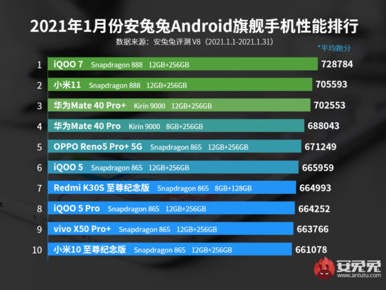 AnTuTu Benchmark Best Performing Android Flagship Smartphones January 2021