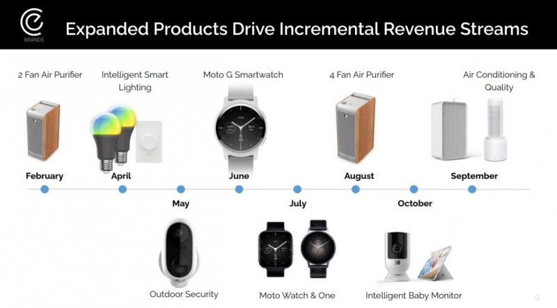 New Motorola watches to be revealed later this year - Moto G, Watch and One