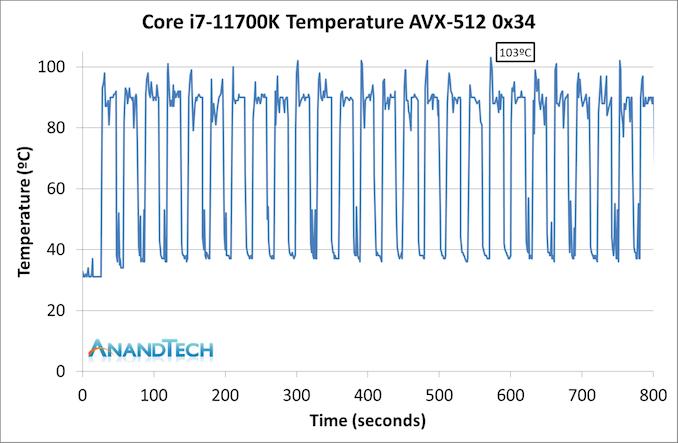11700K-Temp-AVX512-0x34_575px.png