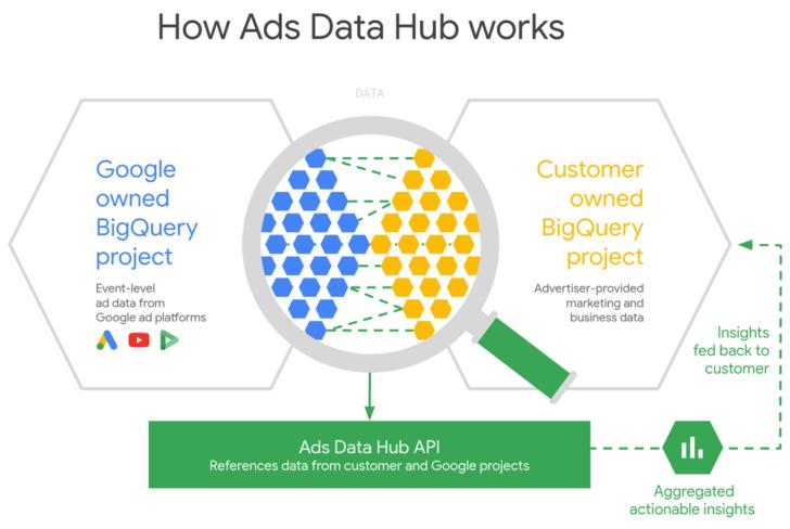 PPC trends - Google's data hub