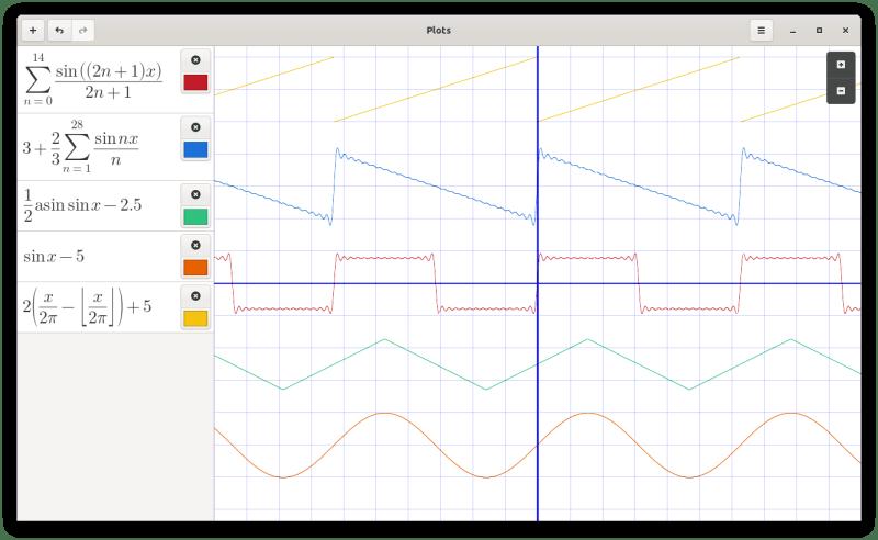fourier graph plots