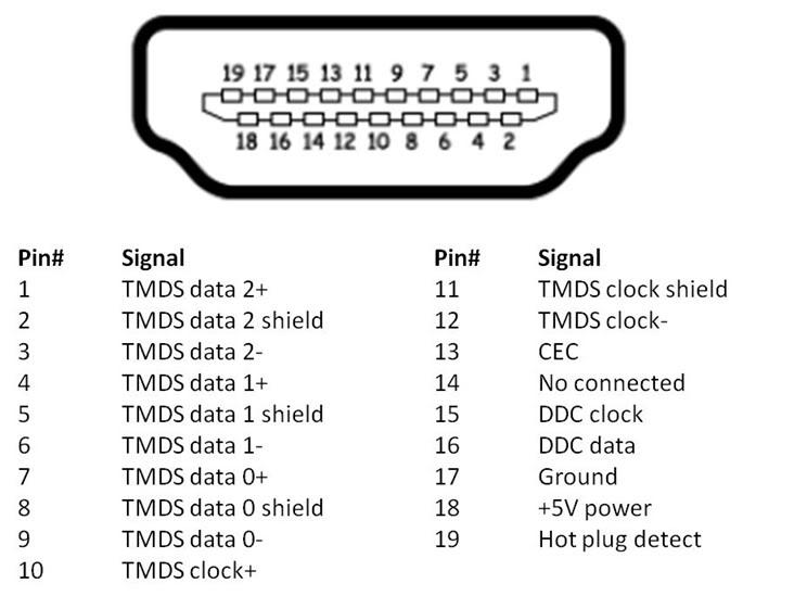 HDMI pin configuration