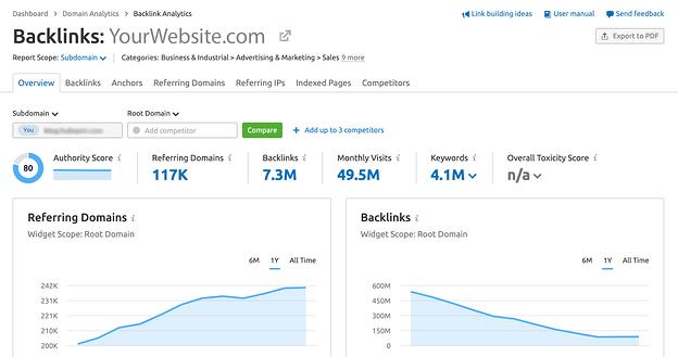 backlink analysis example