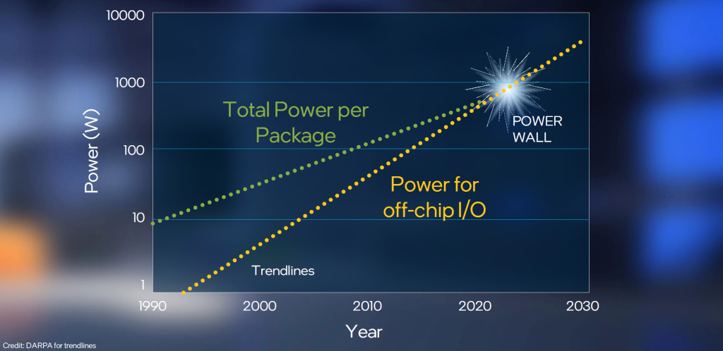 Over time, the power requirements of electrical I/O are trending larger than the total available socket power, leaving nothing for compute engines.