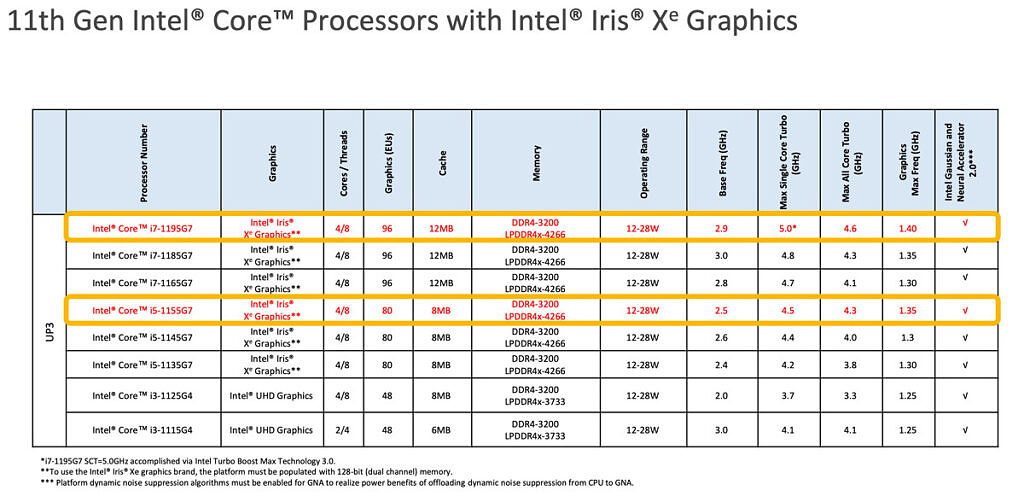 Intel 11th-gen U-series chart with added Core i5-1155G7 and Core i7-1195G7