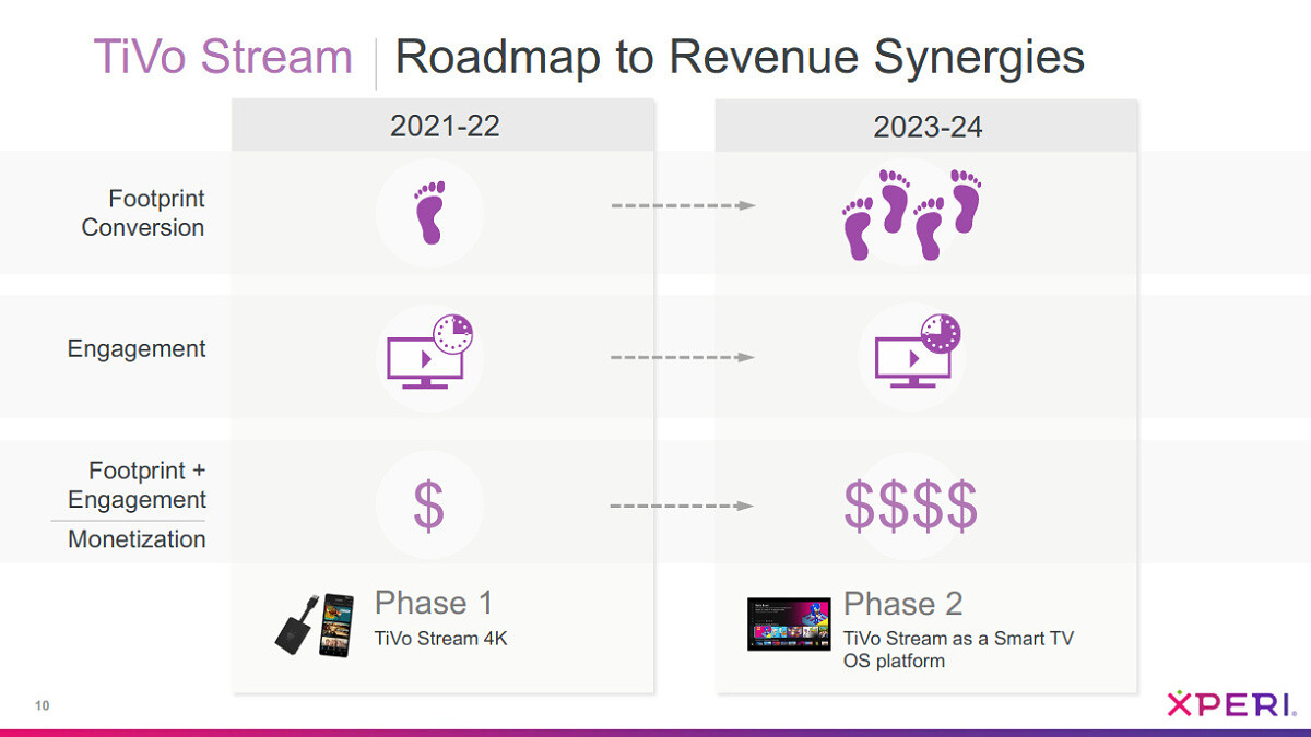 Presentation slide for the TiVo Stream product roadmap, revealing in 2023-2024 there will be a