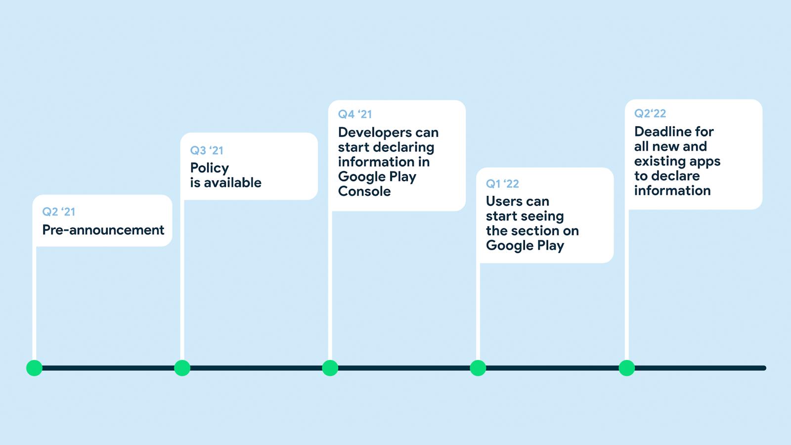 Google's implementation timeline for safety section