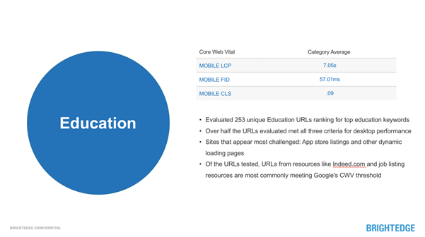 education sector stats on core web vitals and mobile-first
