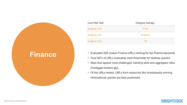 finance sector stats on core web vitals and mobile-first