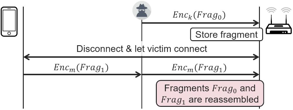 fragmentcache