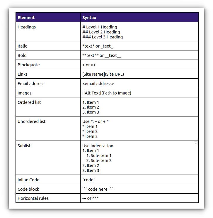 markdown syntax cheatsheet