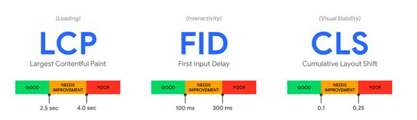 mobile-first understanding core web vitals