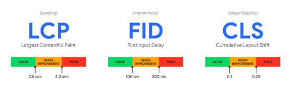 mobile-first-understanding-core-web-vitals