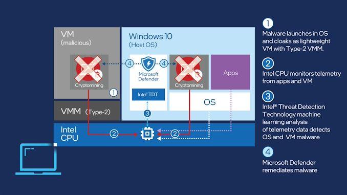 windows-defender-tdt-chart-16x9.rendition.intel_.web_.1920.1080_575px