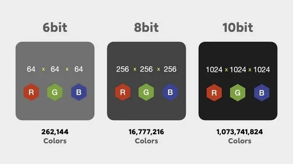 8-bit vs 10-bit Display