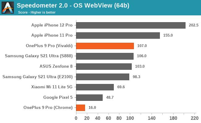 Speedometer 2.0 - OS WebView (64b)