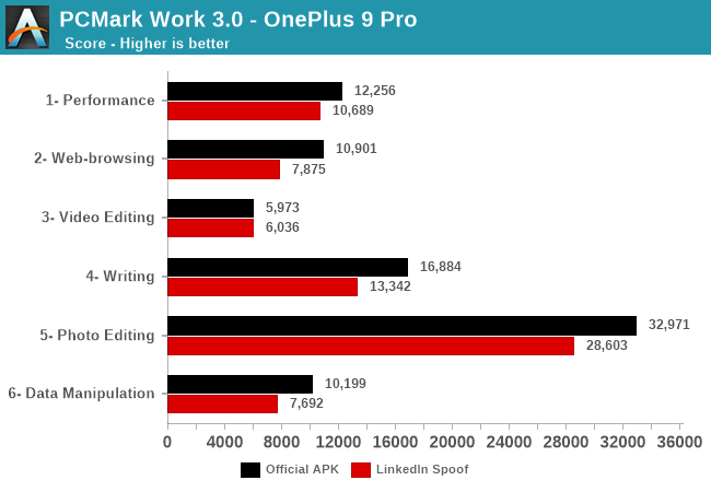 PCMark Work 3.0 - OnePlus 9 Pro