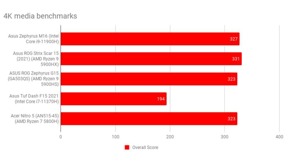 asus_rog_zephyrus_m16_review_-_4k_media_benchmarks_0.jpg