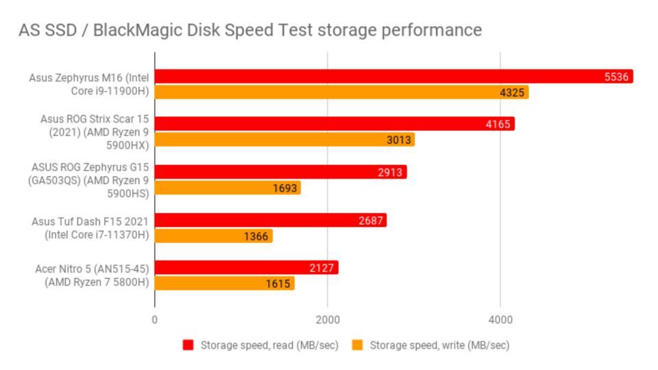 asus_rog_zephyrus_m16_review_-_blackmagic_disk_speed_test_storage_performance_0.jpg