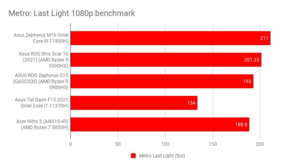 asus_rog_zephyrus_m16_review_-_metro_last_light_1080p_benchmark_0.jpg