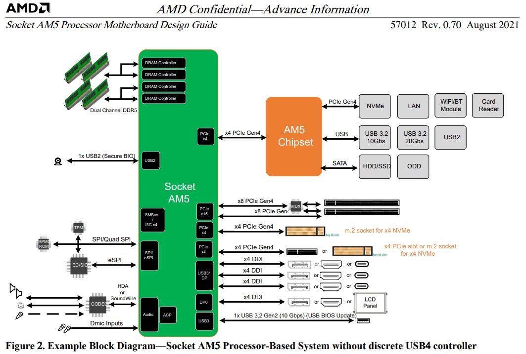 amd-am5-desktop-cpu-platform-_-ryzen-raphael-zen-4-with-rdna-2-integrated-graphics-_1