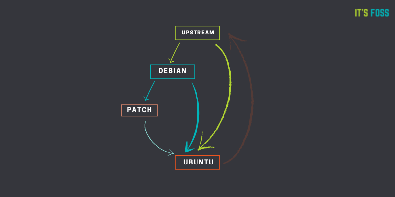 debian ubuntu upstream