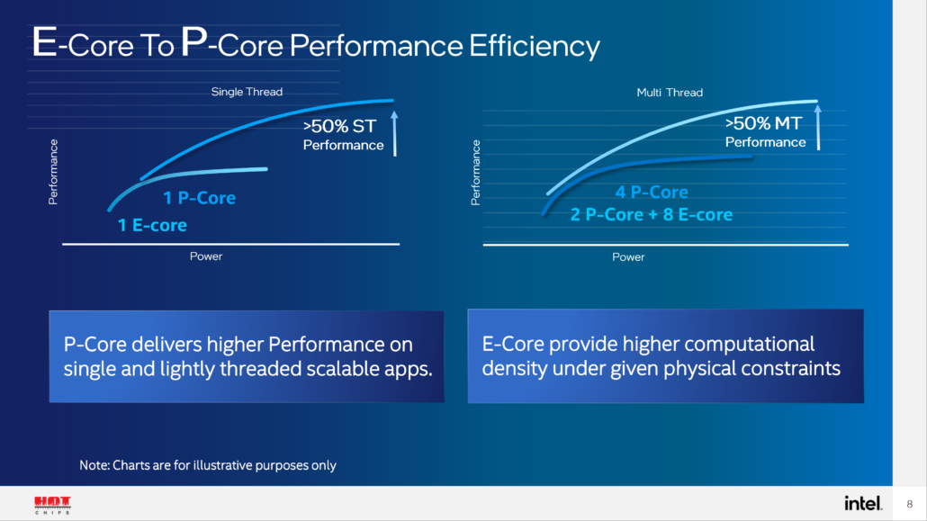 Intel-Alder-Lake-Hybrid-Design-P-Core-E-Core-Performance-_1-1030x579-1.png