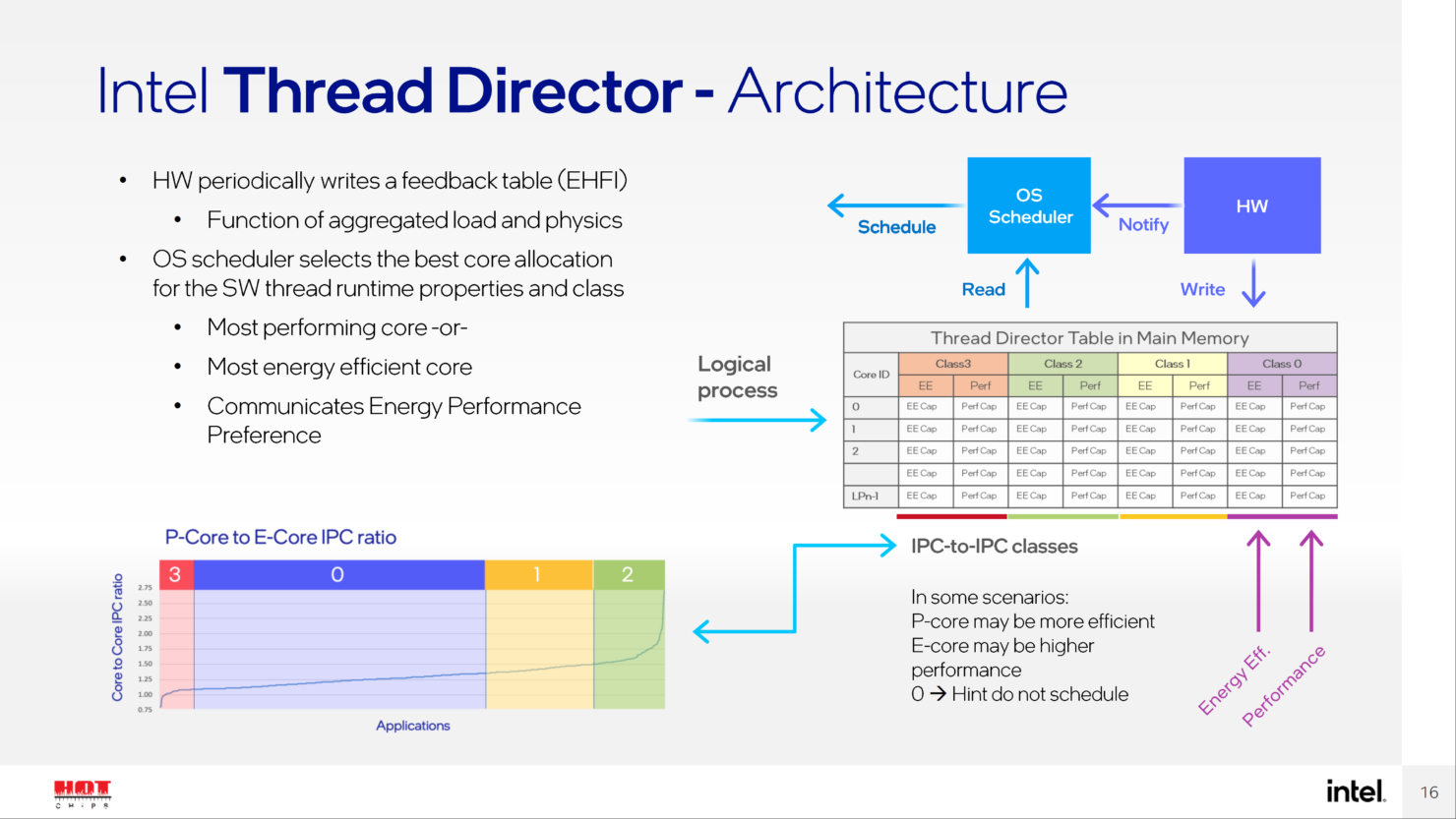 intel-thread-director-for-alder-lake-cpus-_3