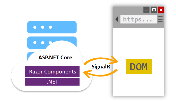 Blazor Server uses a SignalR connectionto communicate between the client and server.