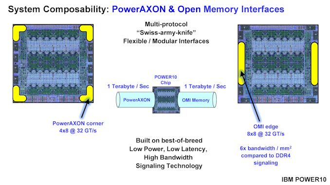 220-20HotChips2020_Server_Processors_IBM_Starke_POWER10_v33-page-007_575px.jpg