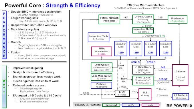 220-20HotChips2020_Server_Processors_IBM_Starke_POWER10_v33-page-031_575px.jpg