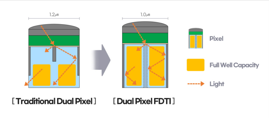 Samsung ISOCELL GN5 Dual Pixel FDTI graphic