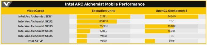 Intel alchemist 32 Xe core geekbench