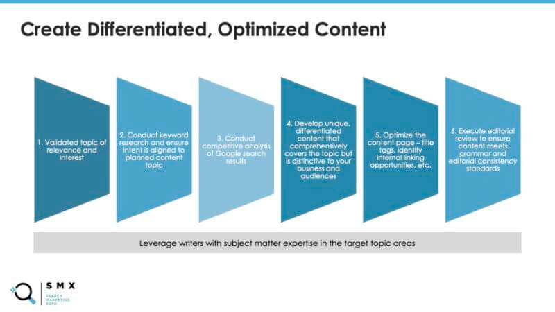 s11_eve_smx2021-driving-the-funnel-through-content-marketing-and-link-buildingpptx-800x450-1.jpg