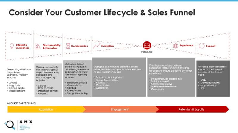 s7_eve_smx2021-driving-the-funnel-through-content-marketing-and-link-buildingpptx-800x450-1.jpg