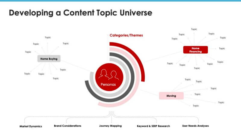 s8_eve_smx2021-driving-the-funnel-through-content-marketing-and-link-buildingpptx-800x450-1.jpg